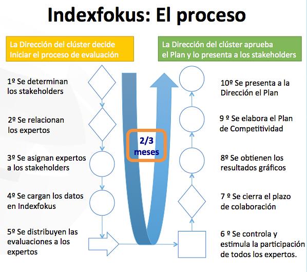 Proceso Indexfokus de mejora de la competitividad