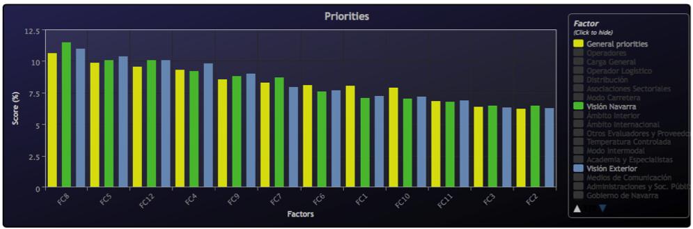 establecer prioridades para aumentar la competitividad