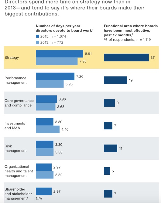 McKinsey Board and Stakeholders Management